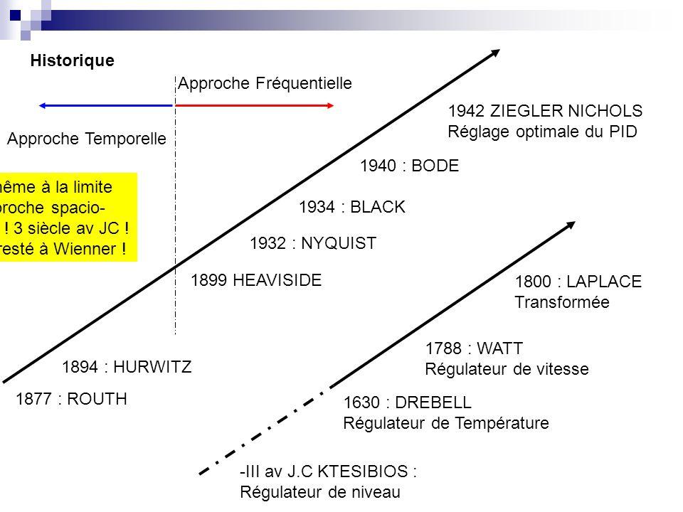 -III av J.C KTESIBIOS : Régulateur de niveau 1630 : DREBELL Régulateur de Température 1788 : WATT Régulateur de vitesse 1800 : LAPLACE Transformée 187