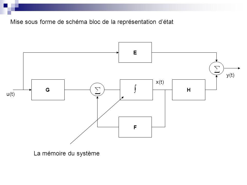 G F E H x(t) u(t) y(t) Mise sous forme de schéma bloc de la représentation détat La mémoire du système