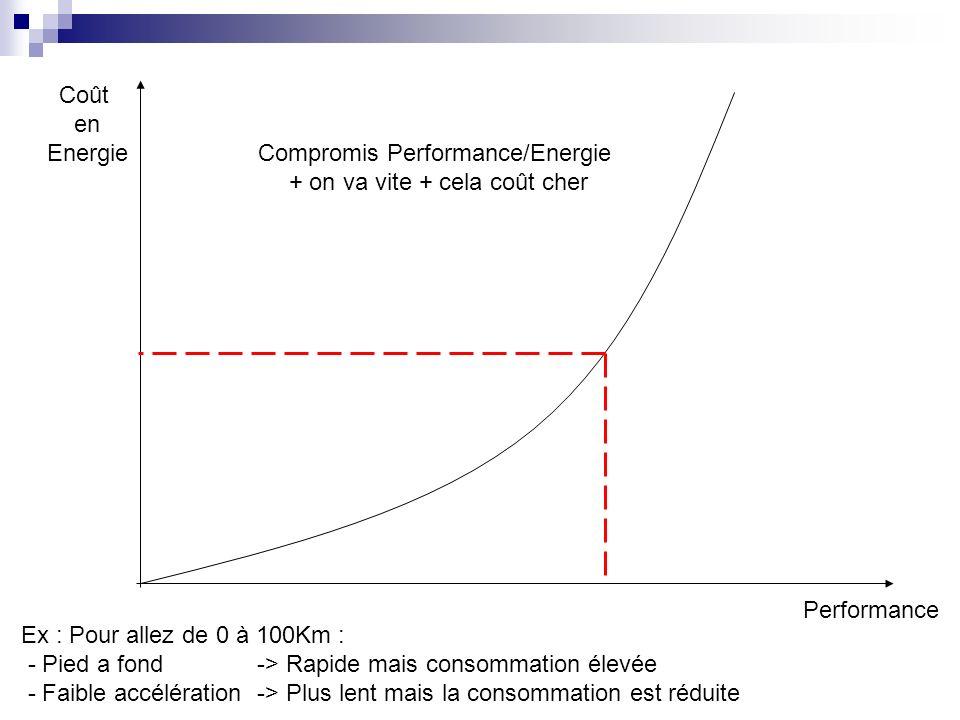 Performance Coût en Energie Compromis Performance/Energie + on va vite + cela coût cher Ex : Pour allez de 0 à 100Km : - Pied a fond -> Rapide mais consommation élevée - Faible accélération -> Plus lent mais la consommation est réduite