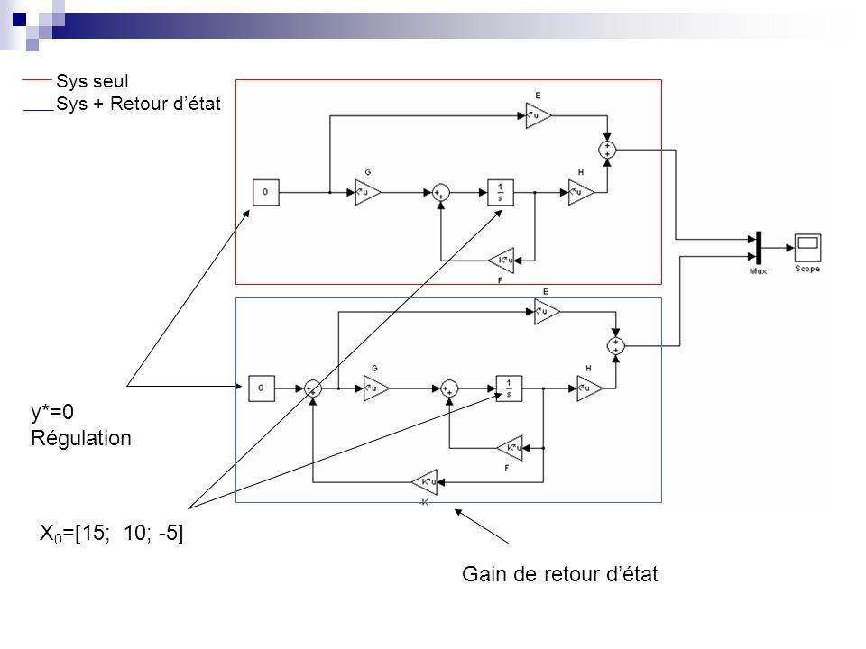 y*=0 Régulation X 0 =[15; 10; -5] Gain de retour détat Sys seul Sys + Retour détat