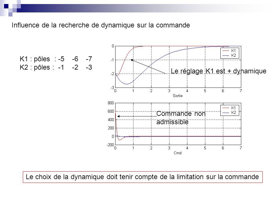 Influence de la recherche de dynamique sur la commande K1 : pôles : -5 -6 -7 K2 : pôles : -1 -2 -3 Le choix de la dynamique doit tenir compte de la li