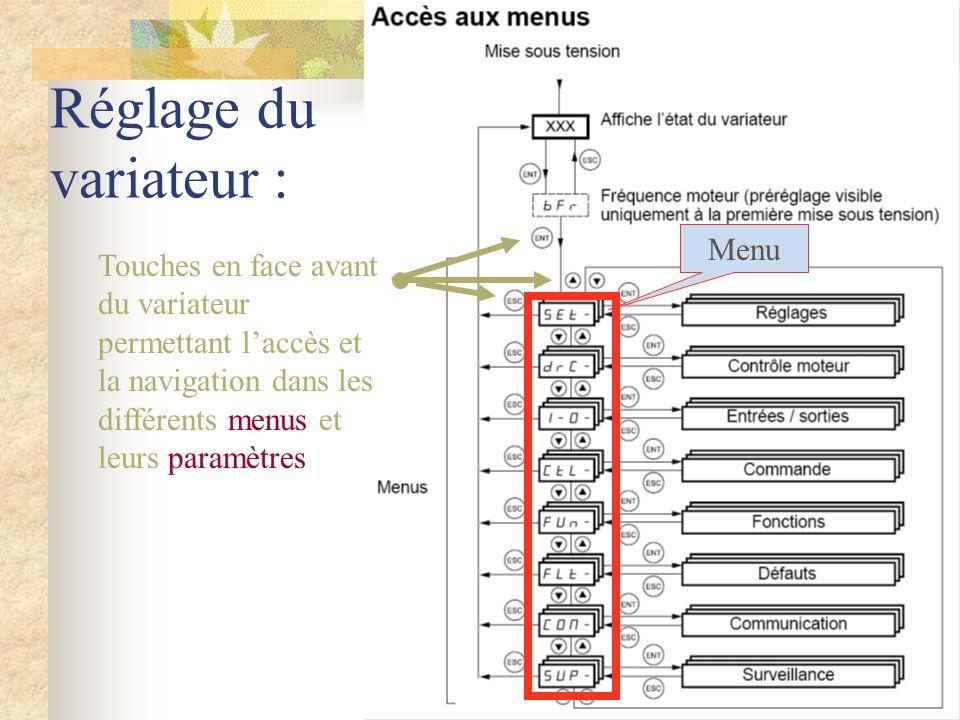 Réglage du variateur : Touches en face avant du variateur permettant laccès et la navigation dans les différents menus et leurs paramètres Menu