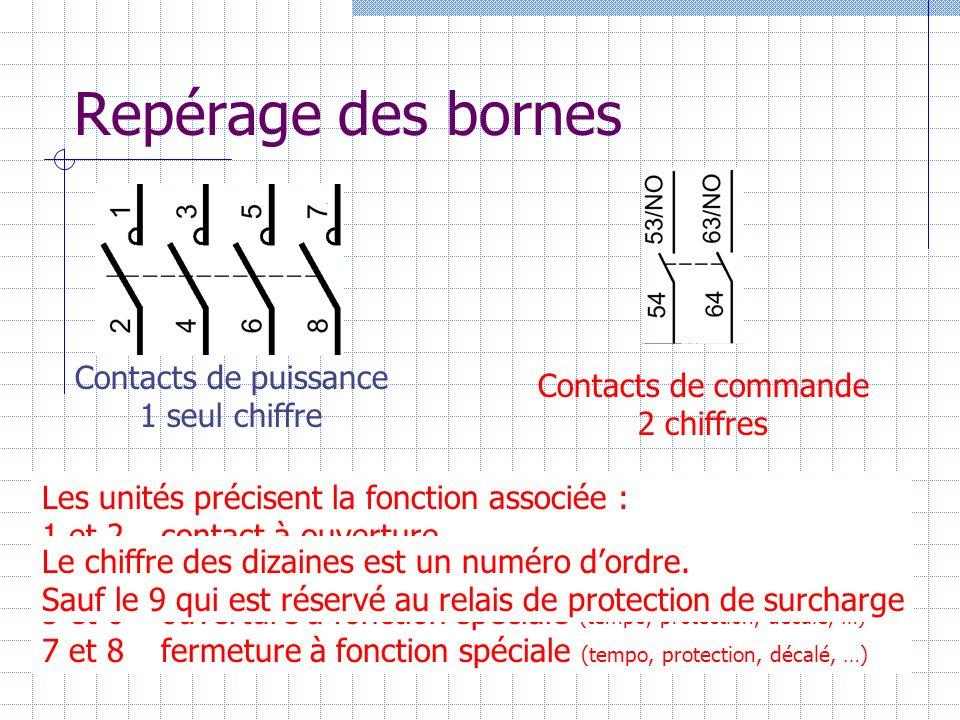 Repérage des bornes Contacts de puissance 1 seul chiffre Contacts de commande 2 chiffres Les unités précisent la fonction associée : 1 et 2 contact à