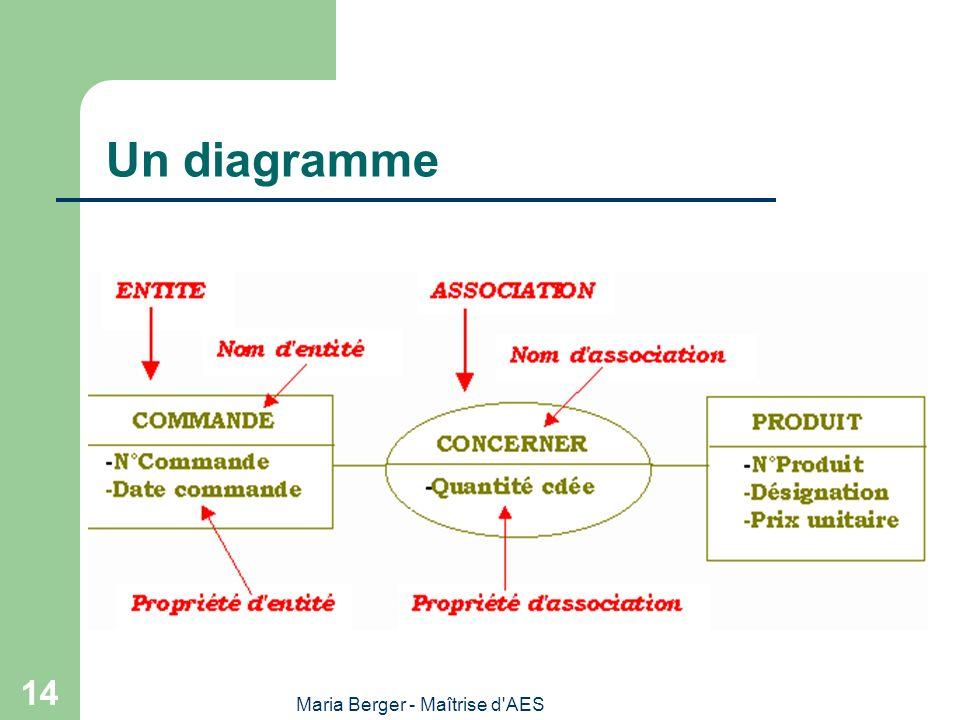Maria Berger - Maîtrise d'AES 14 Un diagramme
