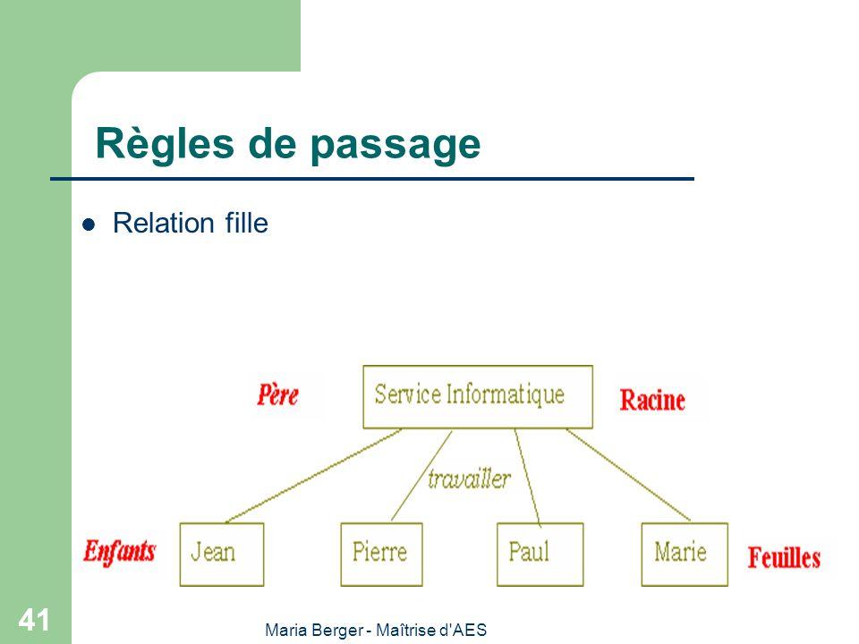 Maria Berger - Maîtrise d'AES 41 Règles de passage Relation fille