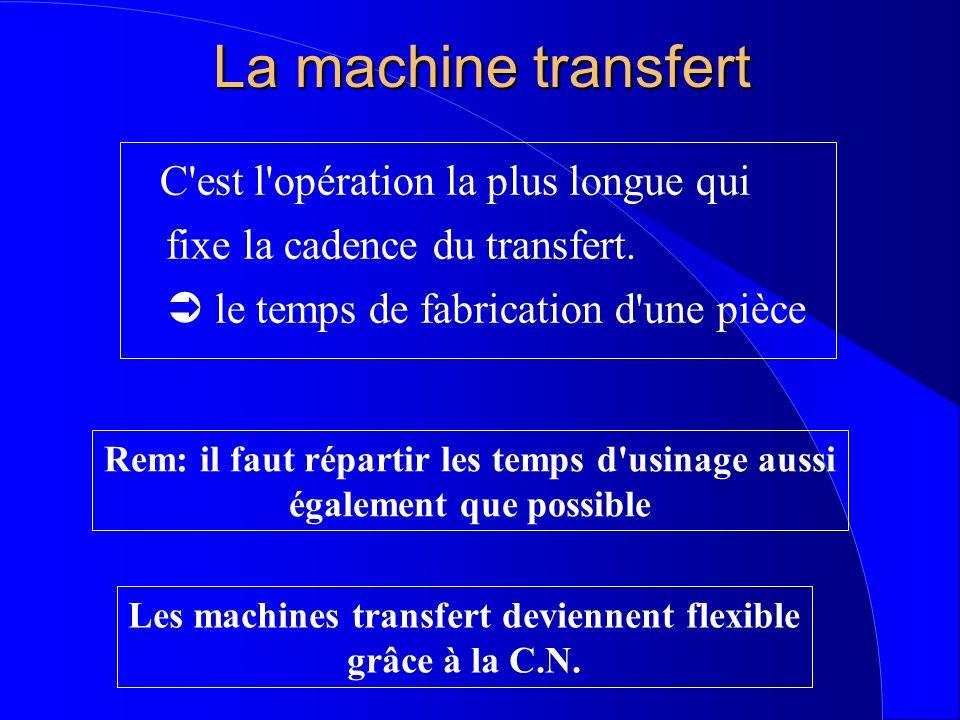 La machine transfert C'est l'opération la plus longue qui fixe la cadence du transfert. le temps de fabrication d'une pièce Rem: il faut répartir les
