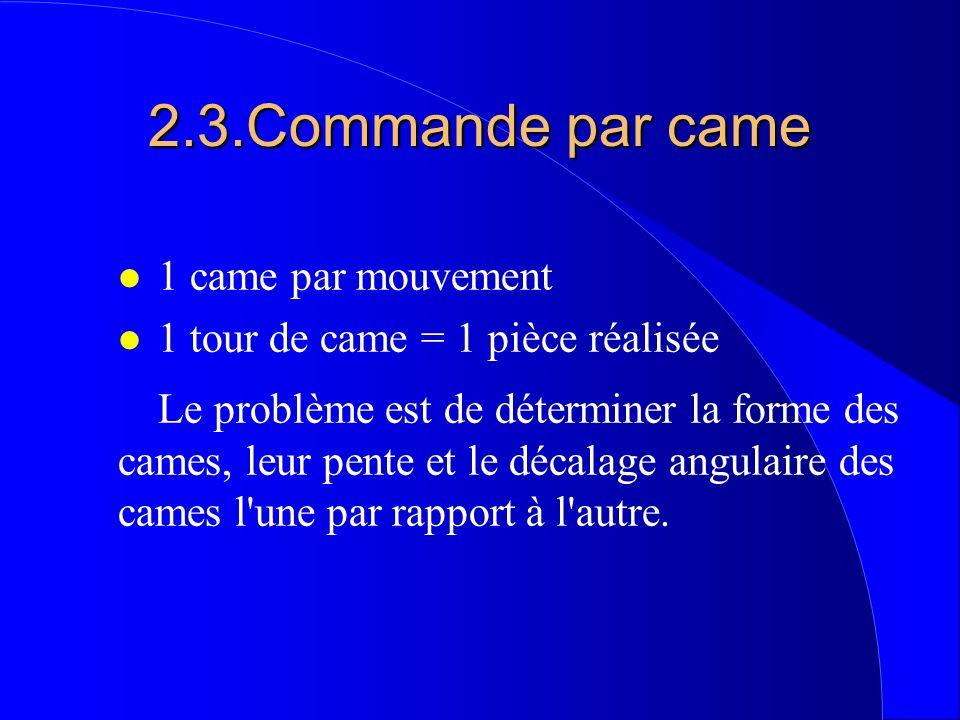 2.3.Commande par came l 1 came par mouvement l 1 tour de came = 1 pièce réalisée Le problème est de déterminer la forme des cames, leur pente et le dé