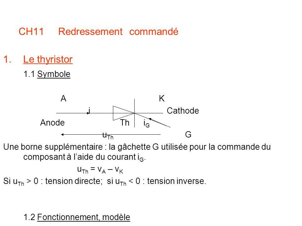 CH11 Redressement commandé 1.Le thyristor 1.1 Symbole A K i Cathode Anode Th i G u Th G Une borne supplémentaire : la gâchette G utilisée pour la comm