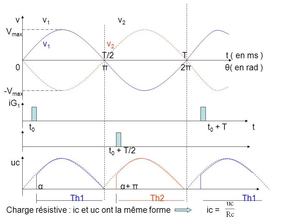 v v 1 v 2 V max v 1 v 2 T/2 T t ( en ms ) 0 π 2π θ( en rad ) -V max iG 1 t 0 t 0 + T t t 0 + T/2 uc α α+ π Th1 Th2 Th1 Charge résistive : ic et uc ont