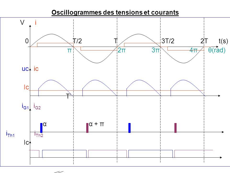 Oscillogrammes des tensions et courants V i 0 T/2 T 3T/2 2T t(s) π 2π 3π 4π θ(rad) uc ic Ic T i G1 i G2 α α + π i Th1 i Th2 Ic