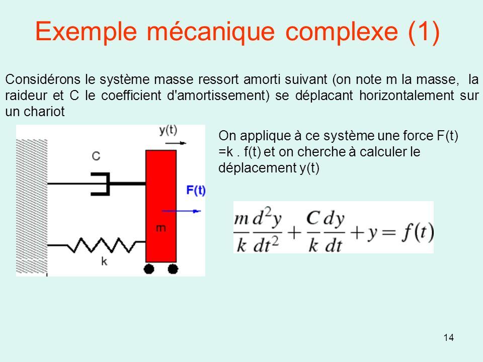 Exemple mécanique complexe (1) 14 Considérons le système masse ressort amorti suivant (on note m la masse, la raideur et C le coefficient d'amortissem