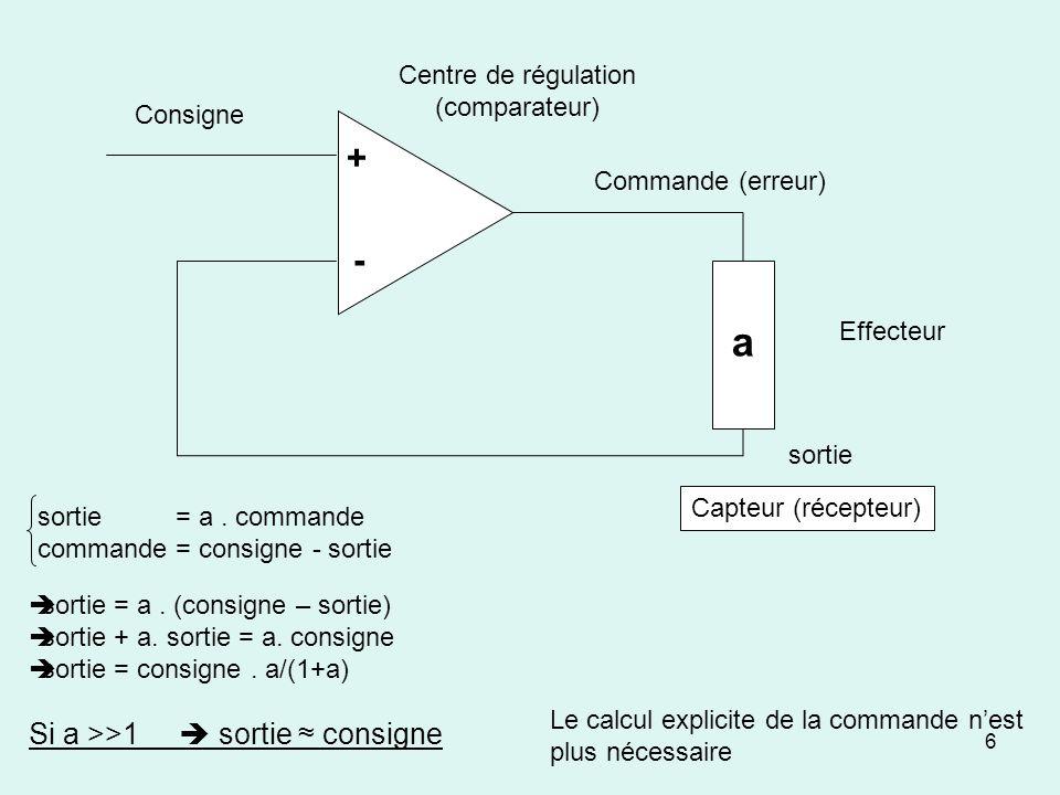 6 Consigne Commande (erreur) Effecteur Centre de régulation (comparateur) Capteur (récepteur) + - a sortie = a. commande commande = consigne - sortie