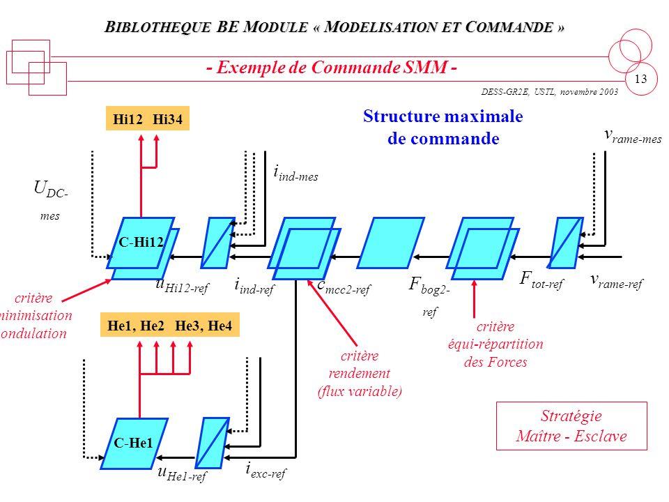 B IBLOTHEQUE BE M ODULE « M ODELISATION ET C OMMANDE » DESS-GR2E, USTL, novembre 2003 13 Structure maximale de commande - Exemple de Commande SMM -, H
