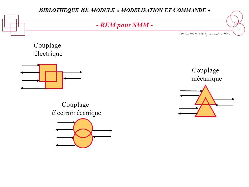 B IBLOTHEQUE BE M ODULE « M ODELISATION ET C OMMANDE » DESS-GR2E, USTL, novembre 2003 5 Couplage électromécanique Couplage électrique Couplage mécaniq