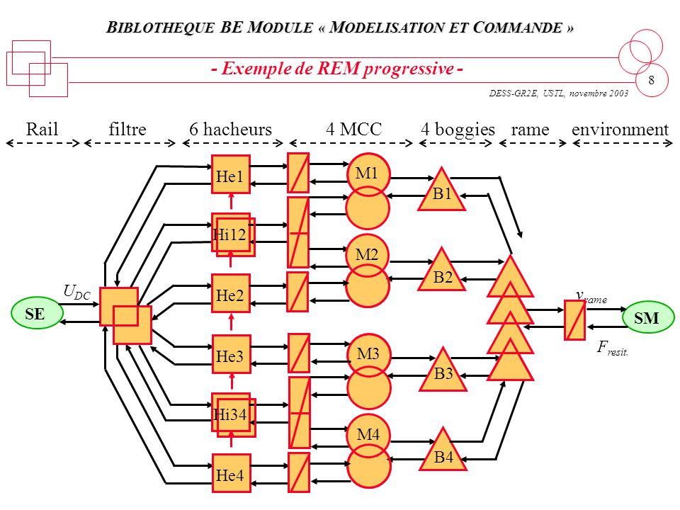 B IBLOTHEQUE BE M ODULE « M ODELISATION ET C OMMANDE » DESS-GR2E, USTL, novembre 2003 8 filtre - Exemple de REM progressive - SE U DC Rail He3 He4 Hi3