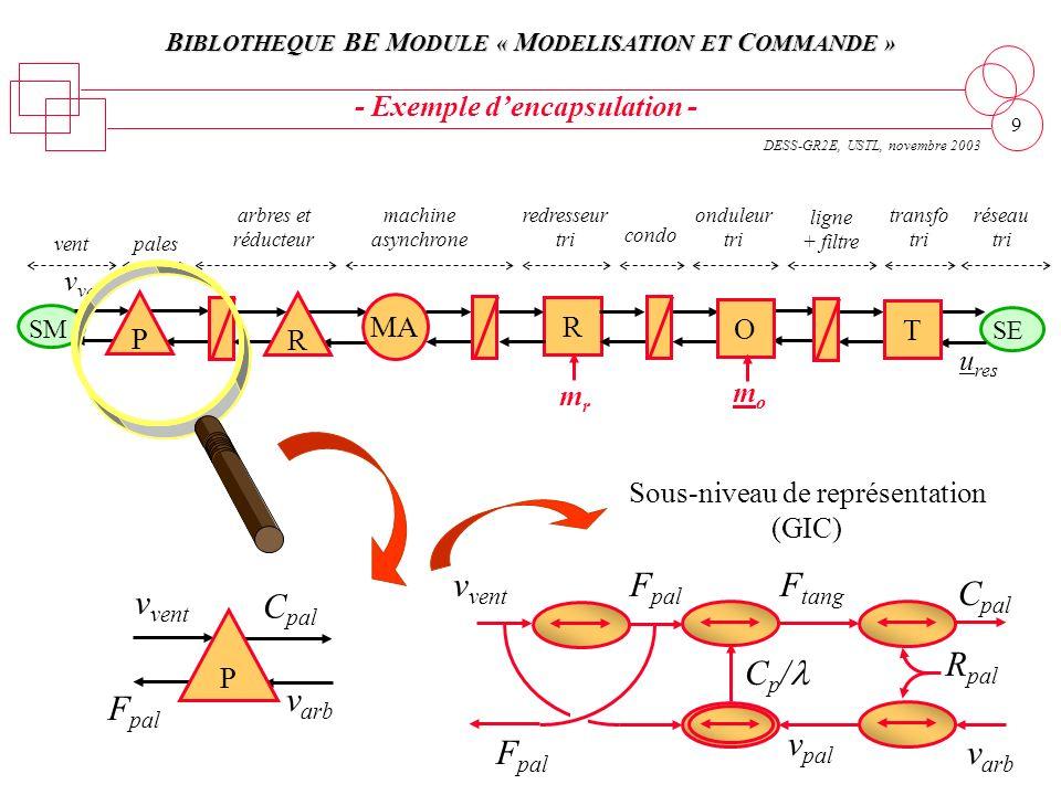 B IBLOTHEQUE BE M ODULE « M ODELISATION ET C OMMANDE » DESS-GR2E, USTL, novembre 2003 9 réseau tri ligne + filtre onduleur tri condo machine asynchron