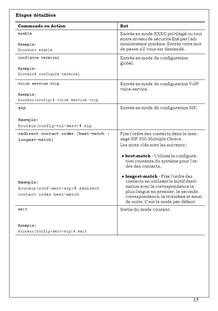 15 Etapes détaillées Commande ou ActionBut enable Exemple: Routeur> enable Entrée en mode EXEC privilégié ou tout autre niveau de sécurité fixé par l'