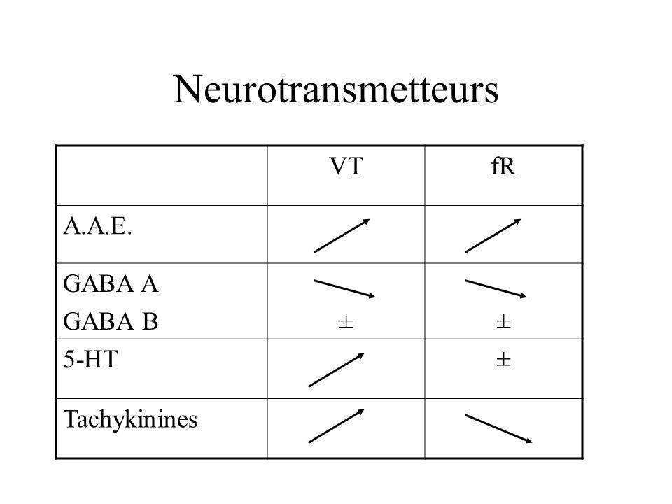 Neurotransmetteurs VTfR A.A.E. GABA A GABA B±± 5-HT± Tachykinines