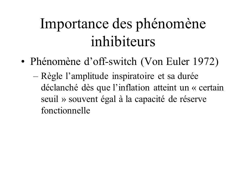 Importance des phénomène inhibiteurs Phénomène doff-switch (Von Euler 1972) –Règle lamplitude inspiratoire et sa durée déclanché dès que linflation at
