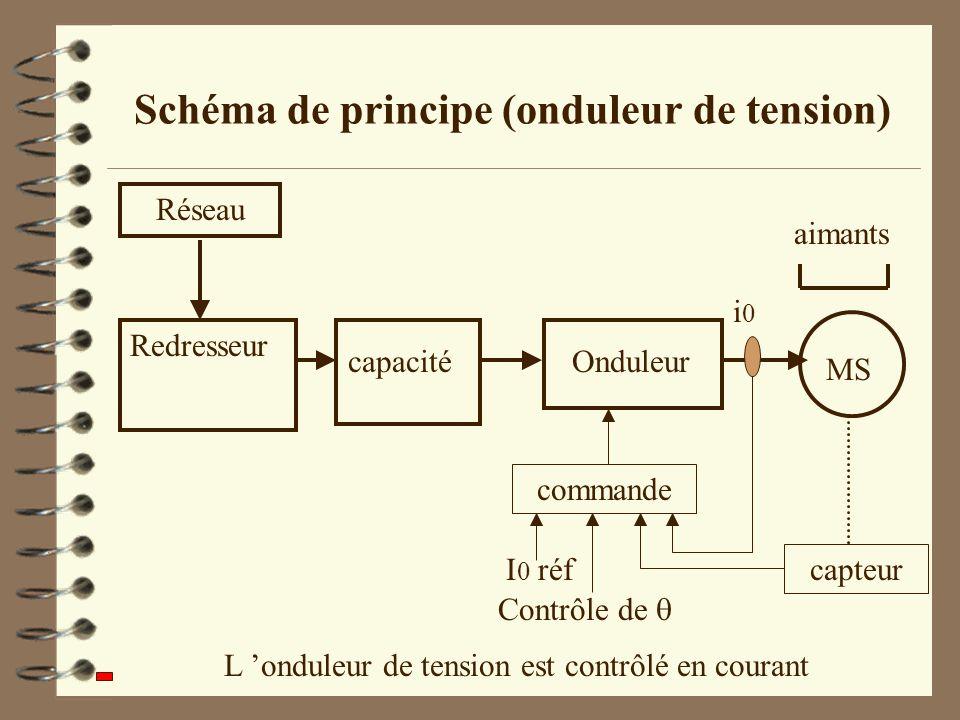 Schéma de principe (onduleur de tension) capacité Redresseur Réseau Onduleur MS aimants L onduleur de tension est contrôlé en courant i0 i0 capteur co