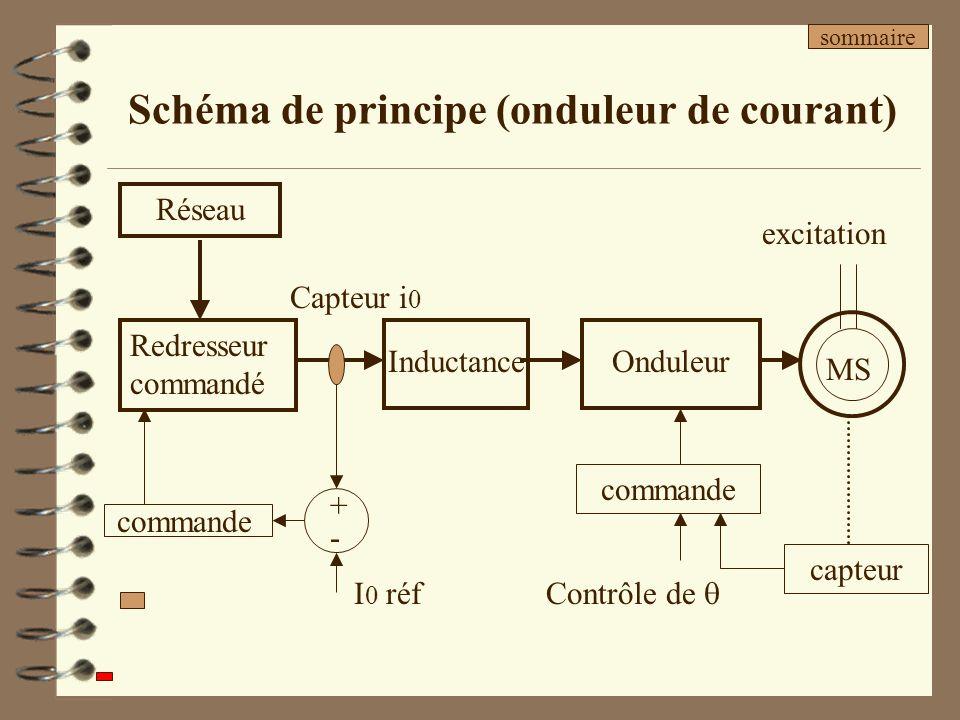Schéma de principe (onduleur de courant) Inductance Redresseur commandé Réseau capteur commande Contrôle de commande Capteur i 0 +-+- I 0 réf Onduleur