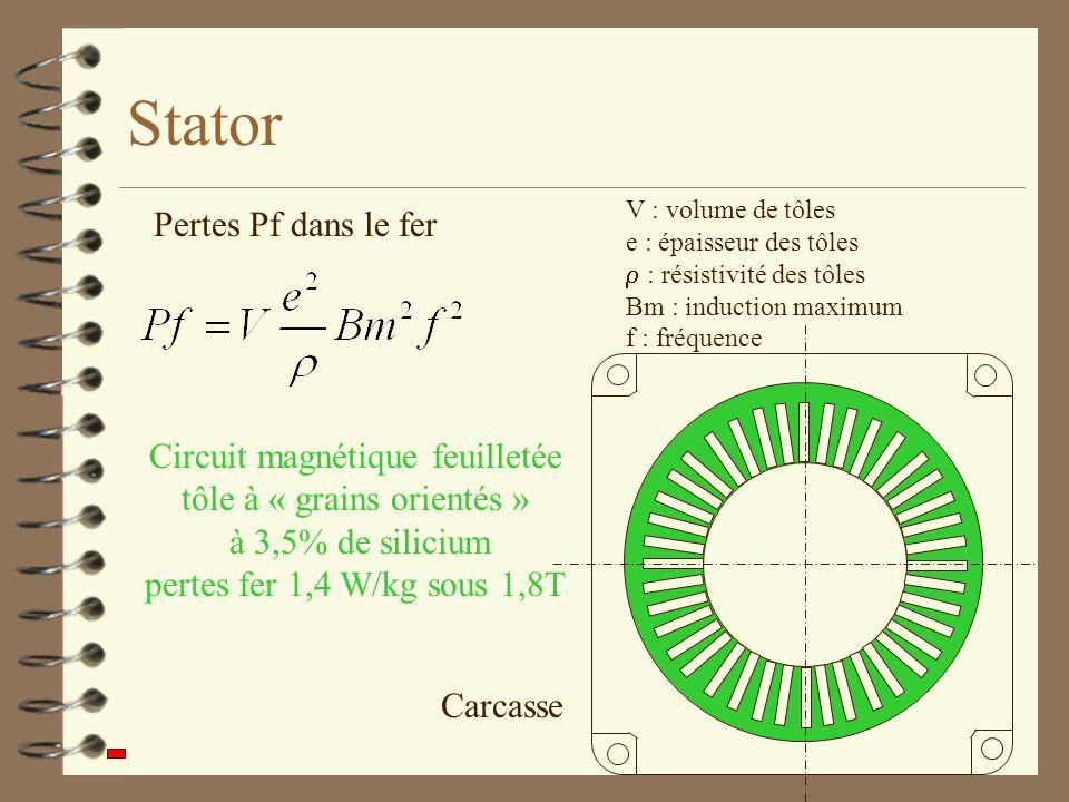 Stator Carcasse Circuit magnétique feuilletée tôle à « grains orientés » à 3,5% de silicium pertes fer 1,4 W/kg sous 1,8T Pertes Pf dans le fer V : volume de tôles e : épaisseur des tôles : résistivité des tôles Bm : induction maximum f : fréquence