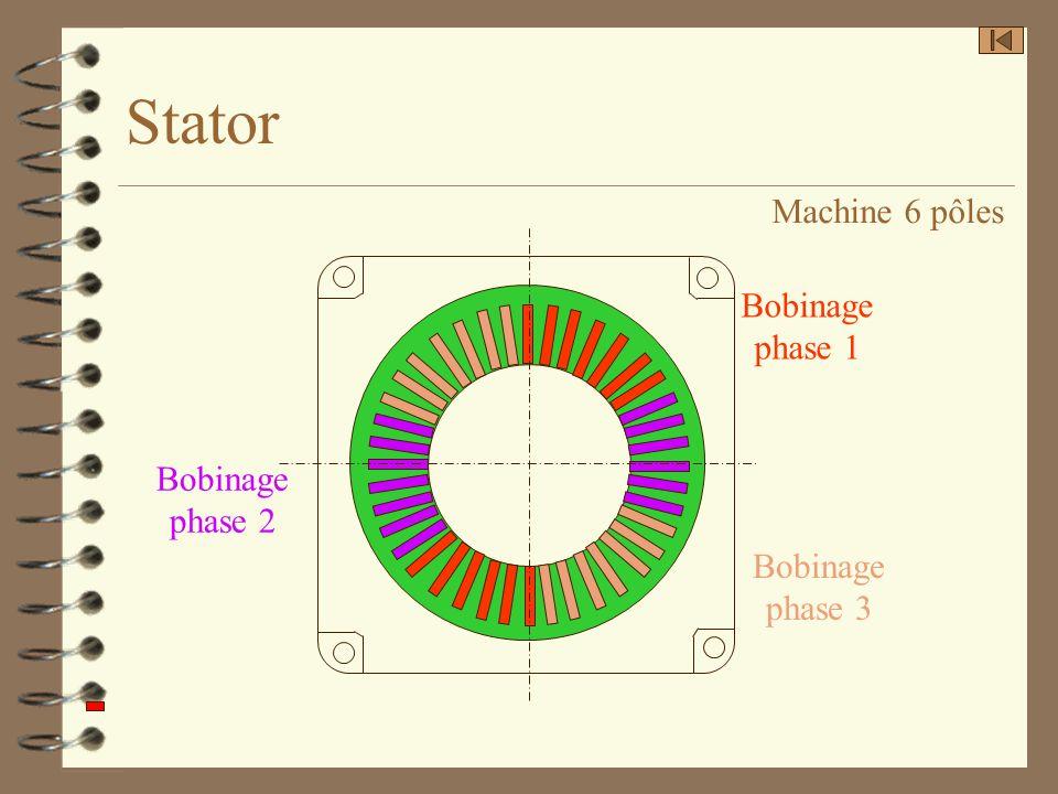 Stator Bobinage phase 1 Bobinage phase 2 Bobinage phase 3 Machine 6 pôles