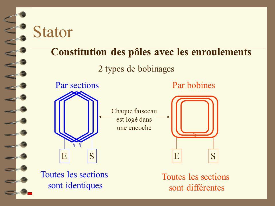 Stator Constitution des pôles avec les enroulements 2 types de bobinages Par sections ES Toutes les sections sont identiques Par bobines ES Toutes les