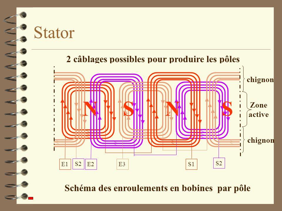 Par pôles conséquents Par pôles Stator 2 câblages possibles pour produire les pôles Schéma des enroulements en bobines par pôle E1S1E2E3 S2 Zone activ