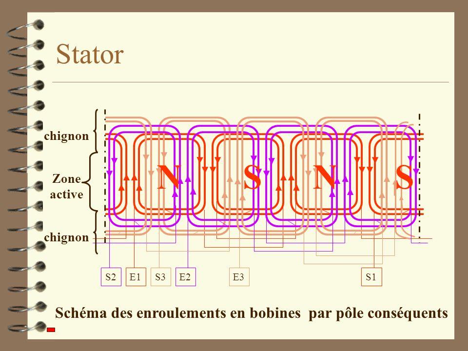 Stator Zone active chignon Schéma des enroulements en bobines par pôle conséquents NNSS