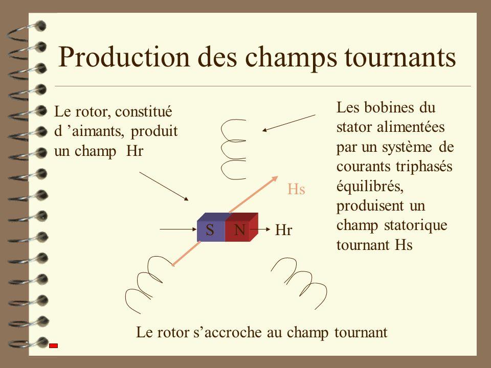 Production des champs tournants SNHr Le rotor, constitué d aimants, produit un champ Hr Le rotor saccroche au champ tournant Les bobines du stator ali