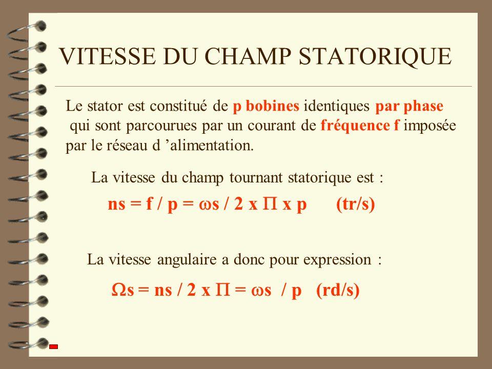VITESSE DU CHAMP STATORIQUE Le stator est constitué de p bobines identiques par phase qui sont parcourues par un courant de fréquence f imposée par le