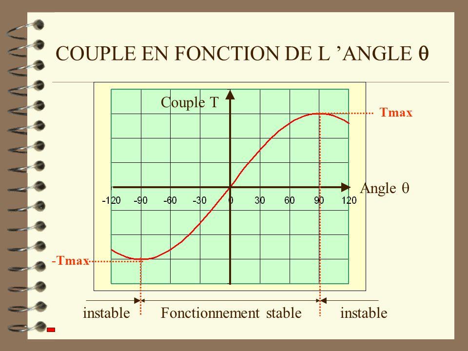 COUPLE EN FONCTION DE L ANGLE Couple T Angle Tmax Fonctionnement stableinstable -Tmax
