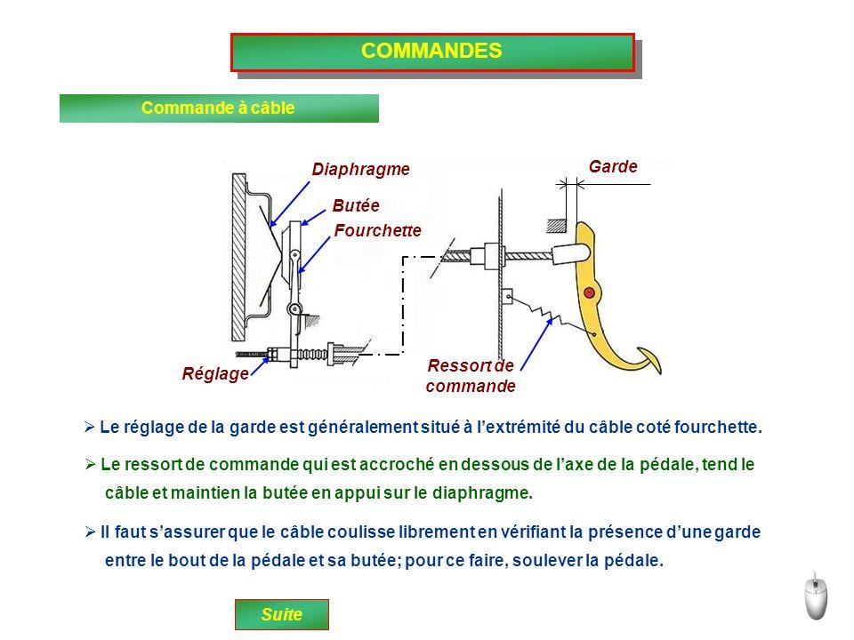 COMMANDES Commande à câble Diaphragme Butée Fourchette Garde Réglage Ressort de commande Le réglage de la garde est généralement situé à lextrémité du