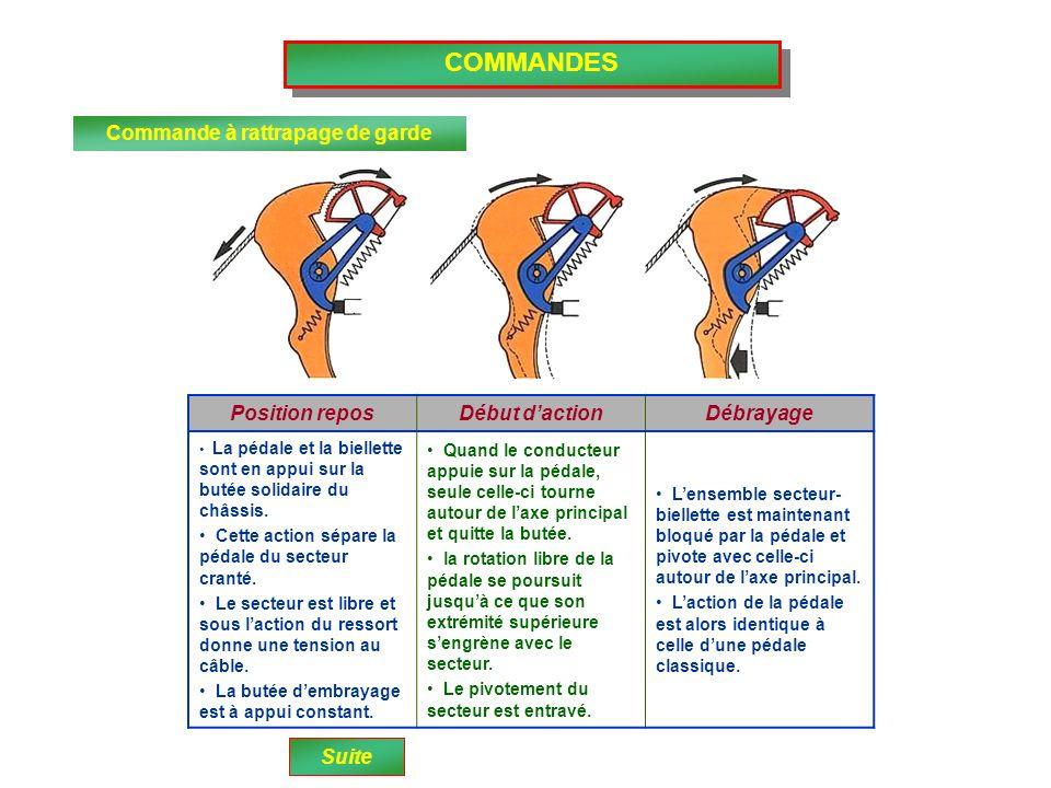 COMMANDES Commande à rattrapage de garde Position reposDébut dactionDébrayage La pédale et la biellette sont en appui sur la butée solidaire du châssi