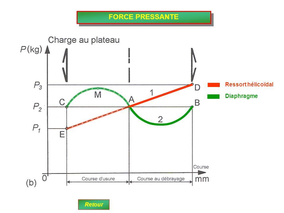 FORCE PRESSANTE Ressort hélicoïdal Diaphragme Retour