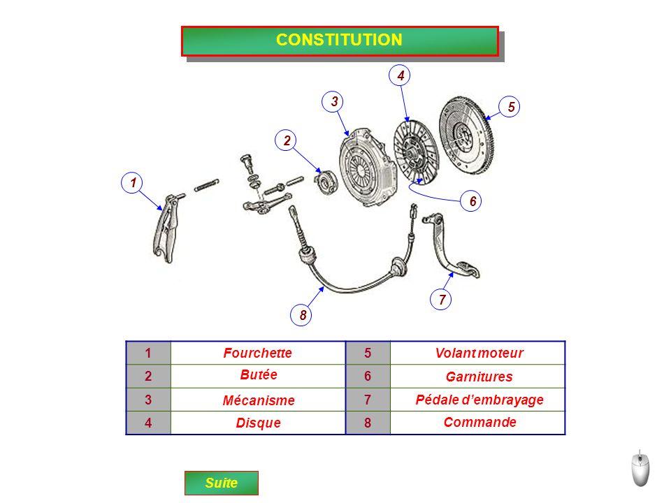 CONSTITUTION 1 2 3 4 5 6 7 8 15 26 37 48 Fourchette Butée Mécanisme Disque Volant moteur Garnitures Pédale dembrayage Commande Suite