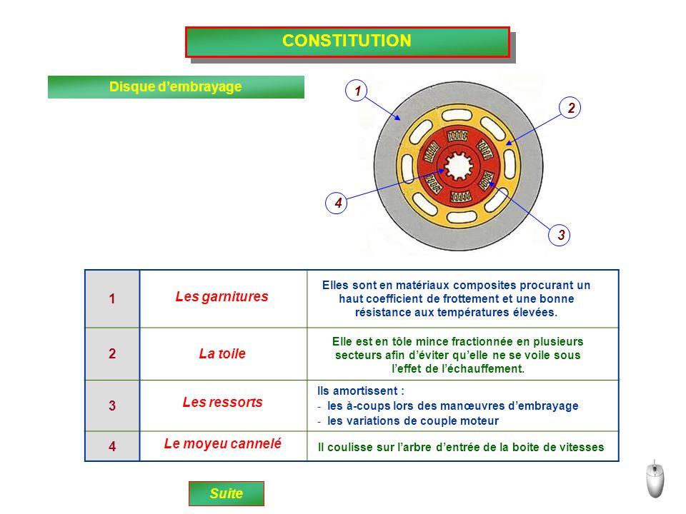 CONSTITUTION Diaphragme Le diaphragme est un ressort Ce système permet une force pressante sur le disque peu variable malgré Suite conique qui maintien le plateau presseur du mécanisme en appui sur le disque.