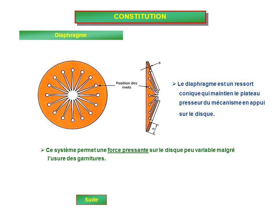 CONSTITUTION Volant moteur Disque dembrayage Plateau presseur Diaphragme Jonc Rivet Suite Appui de la butée La partie active du diaphragme est A létat neuf, en position serrage, le comprimée entre le plateau presseur et le couvercle.