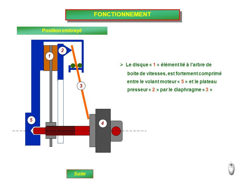 FONCTIONNEMENT Position embrayé Le disque « 1 » élément lié à larbre de Suite boite de vitesses, est fortement comprimé entre le volant moteur « 5 » e
