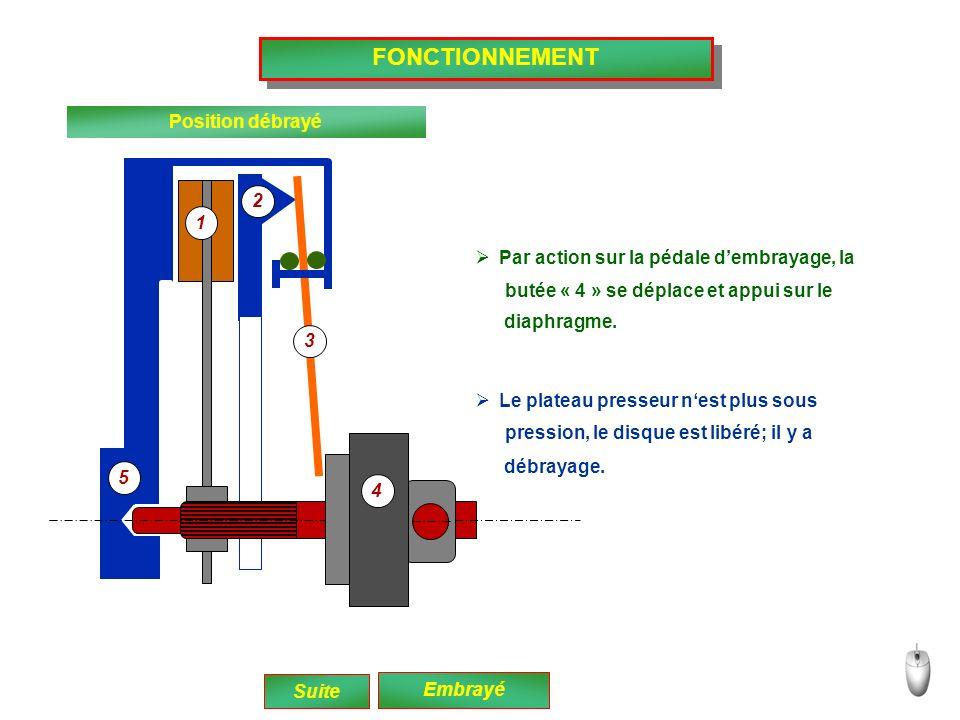 CARACTERISTIQUES FONCTIONNELLES Le couple transmissible de lembrayage est fonction : - Du diamètre du disque - De la matière des garnitures - Du nombre de surfaces frottantes - De la force du diaphragme Suite