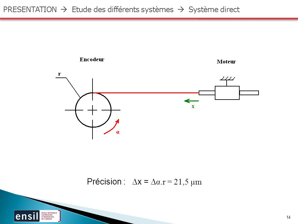 14 PRESENTATION Etude des différents systèmes Système direct Précision : x = α.r = 21,5 μm
