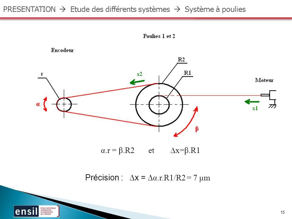 15 PRESENTATION Etude des différents systèmes Système à poulies Précision : x = α.r.R1/R2 = 7 μm α.r = β.R2 et x=β.R1