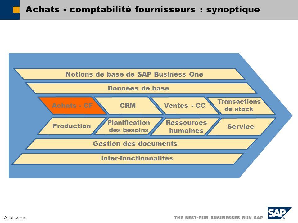 SAP AG 2003 Achats - comptabilité fournisseurs : synoptique Achats - CF Production Données de base Notions de base de SAP Business One Inter-fonctionn