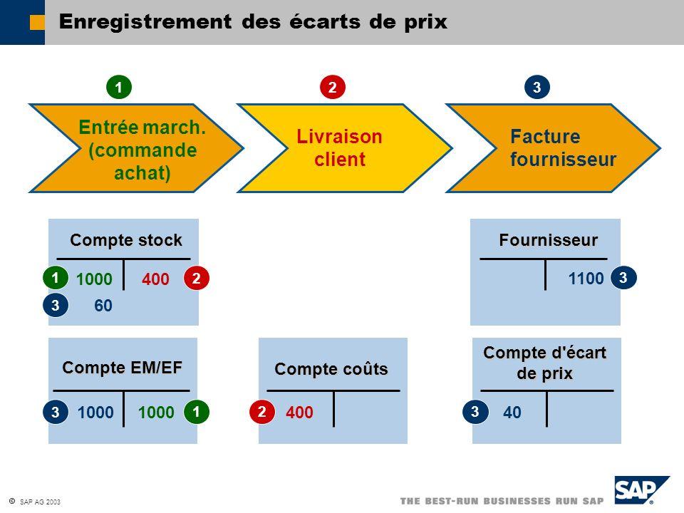 SAP AG 2003 Enregistrement des écarts de prix Livraison client 1000 Compte stock 1000 Compte EM/EF 1100 Fournisseur 400 Compte coûts 12 1000 1 1 3 2 3