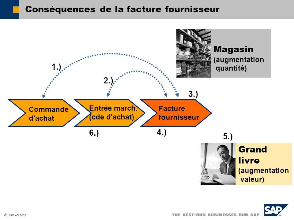 SAP AG 2003 Conséquences de la facture fournisseur Commande d'achat Entrée march. (cde d'achat) Facture fournisseur Magasin (augmentation quantité) Gr