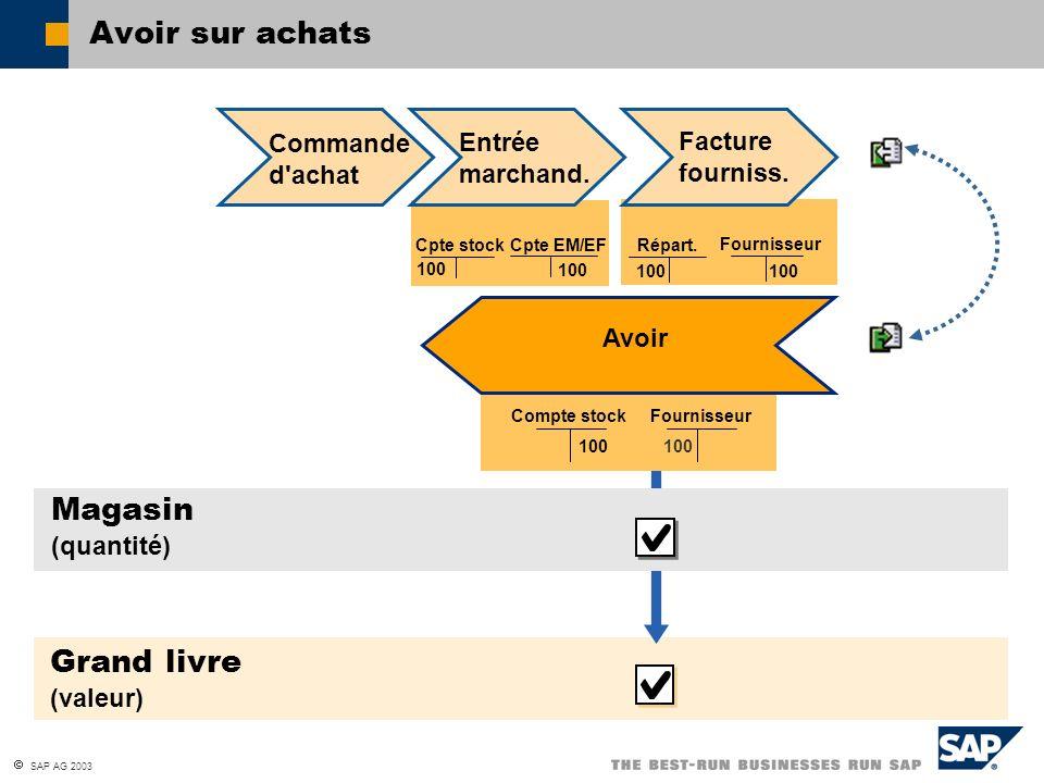 SAP AG 2003 Avoir sur achats Cpte EM/EF Cpte stock 100 Grand livre (valeur) Commande d'achat Facture fourniss. Fournisseur Répart. 100 Compte stockFou