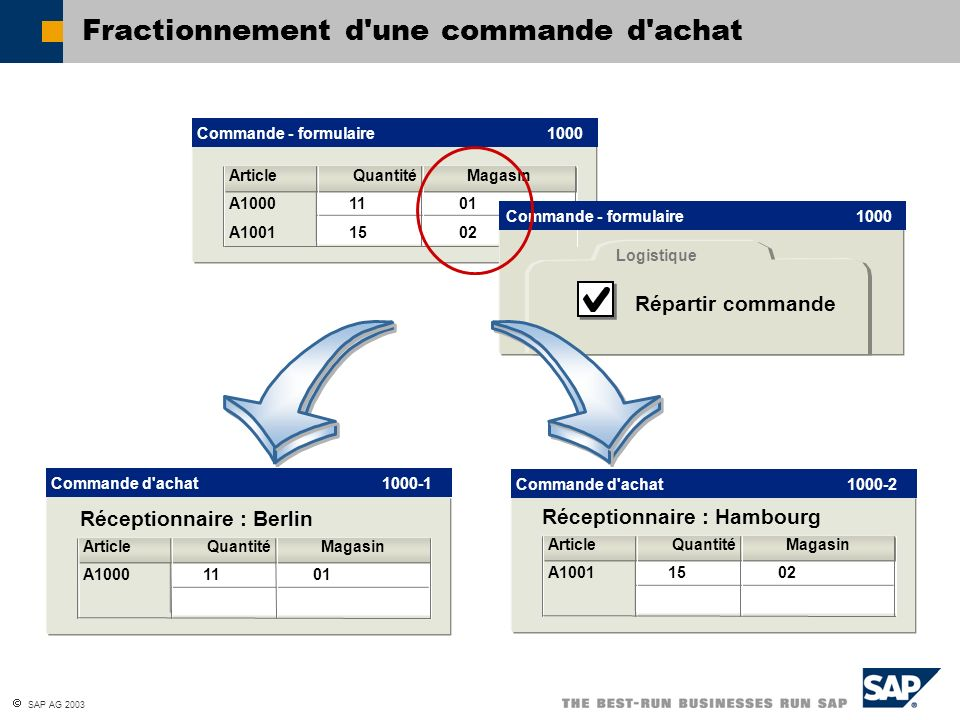 SAP AG 2003 Fractionnement d'une commande d'achat Commande - formulaire 1000 Article Quantité Magasin A1000 1101 A10011502 Logistique Répartir command