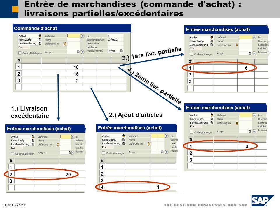 SAP AG 2003 Entrée marchandises (achat) Entrée de marchandises (commande d'achat) : livraisons partielles/excédentaires 1.) Livraison excédentaire 2.)