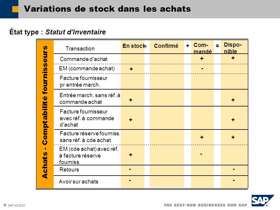 SAP AG 2003 État type : Statut d'inventaire Variations de stock dans les achats En stock-Confirmé+ Com- mandé = Dispo- nible Transaction Commande d'ac